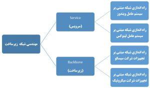 آموزش مهندسی شبکه مجتمع فنی تهران مسیر راه آموزش شبکه